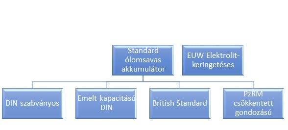 standard savas akkumulátor diagram
